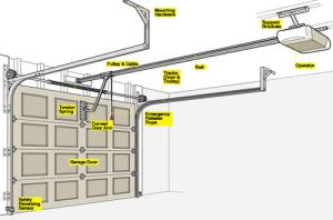 4 popular garage door problems texas overhead door for Garage door installation jobs