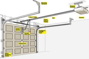 4 Popular Garage Door Problems Texas Overhead Door